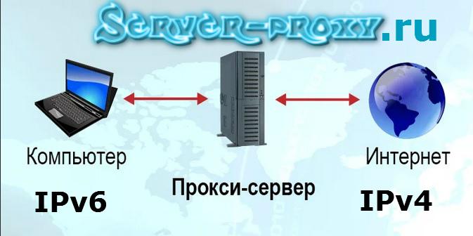 Купить прокси IPv4