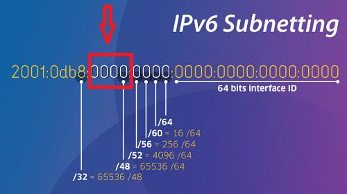 Купить прокси IPv6
